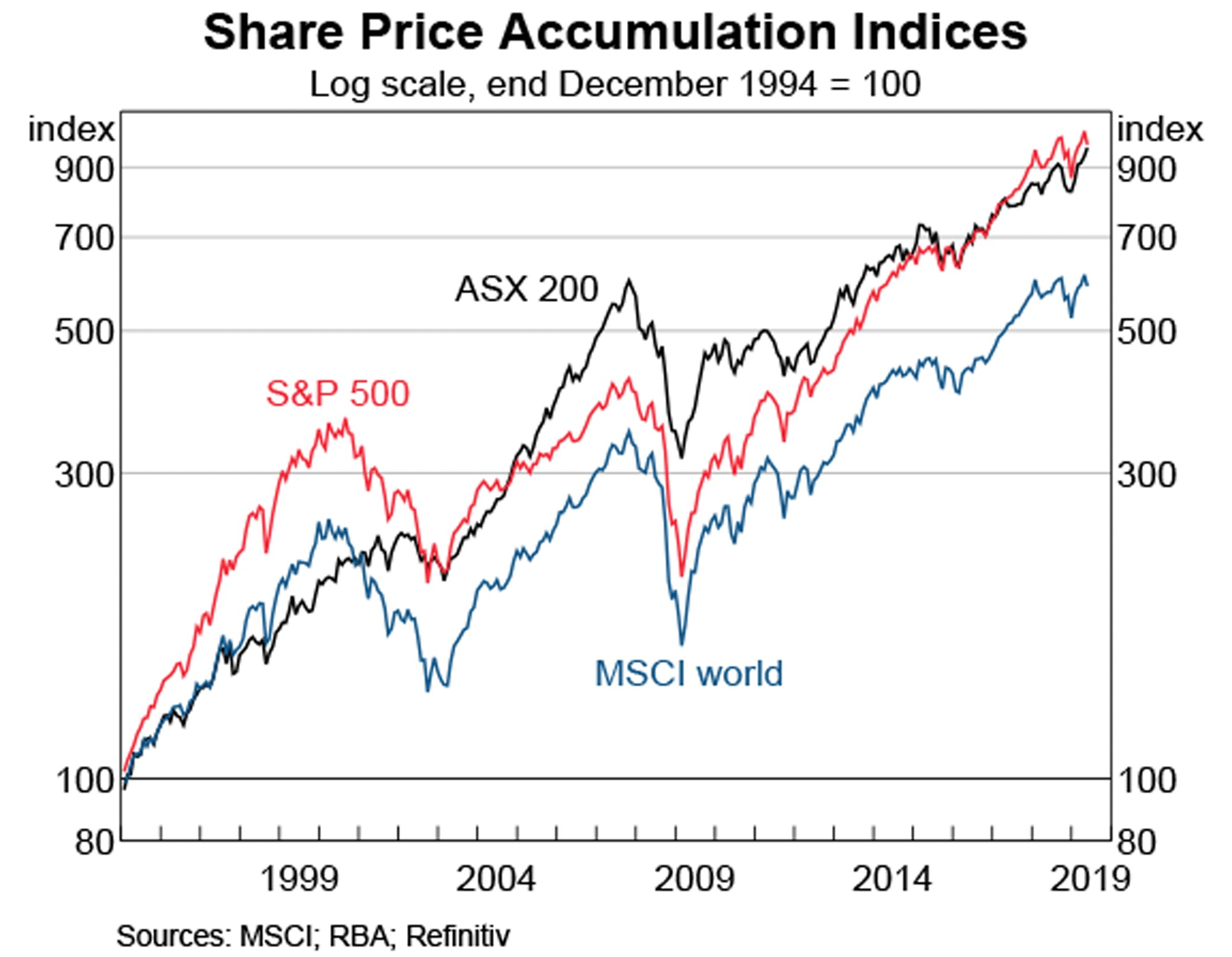 Why Its Not Too Late To Get Into Shares